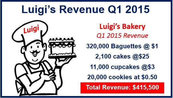 Luigi Bakery Revenue