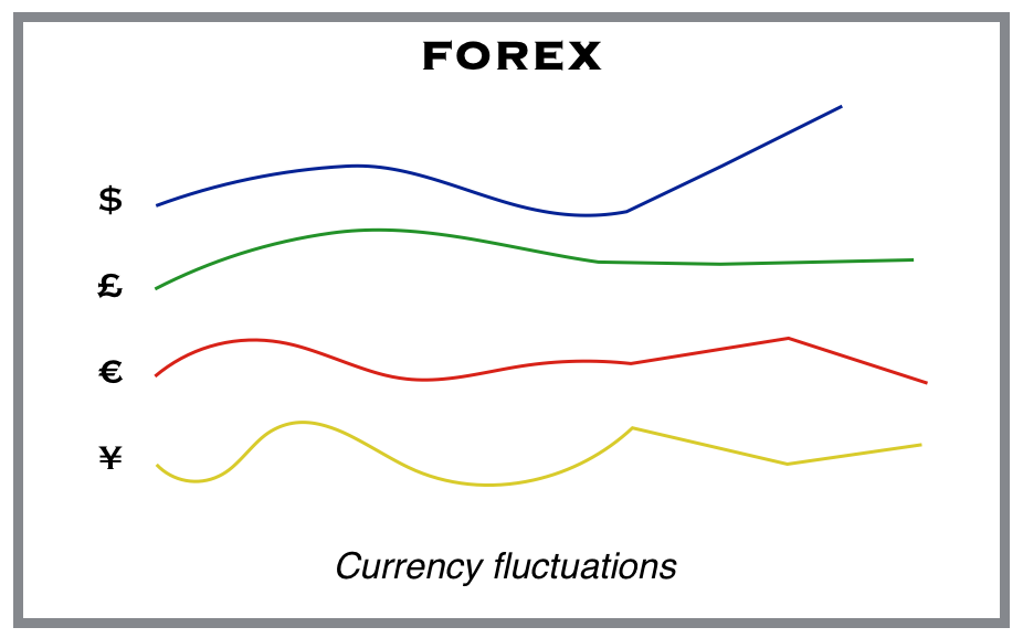Forex fluctuation