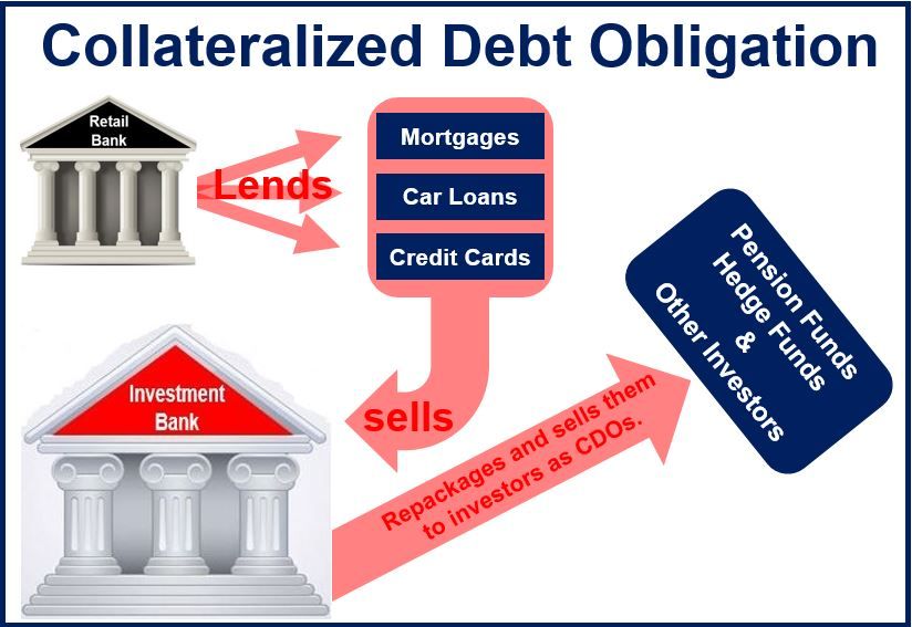What is a collateralized debt obligation (CDO)? Definition ...
