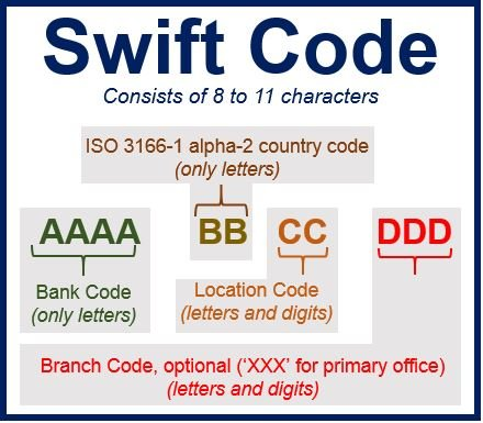 Fnb forex swift code