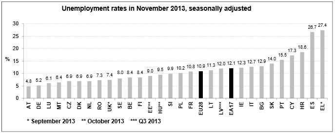 unemployment in slovakia essay