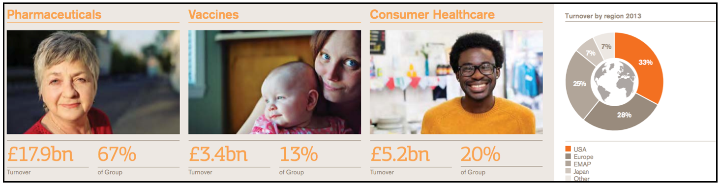 GSK Financial Highlights 2013