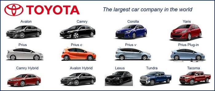 Toyota car recalls list