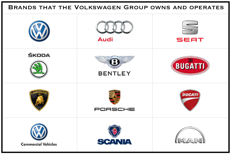 Volkswagen Group Brands