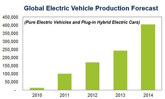 Electric Vehicle Forecast 2014 Market Business News