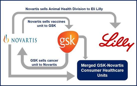 Novartis Animal Health Esb3: Novartis GSK Deal On Vaccines, Cancer Drugs And Consumer