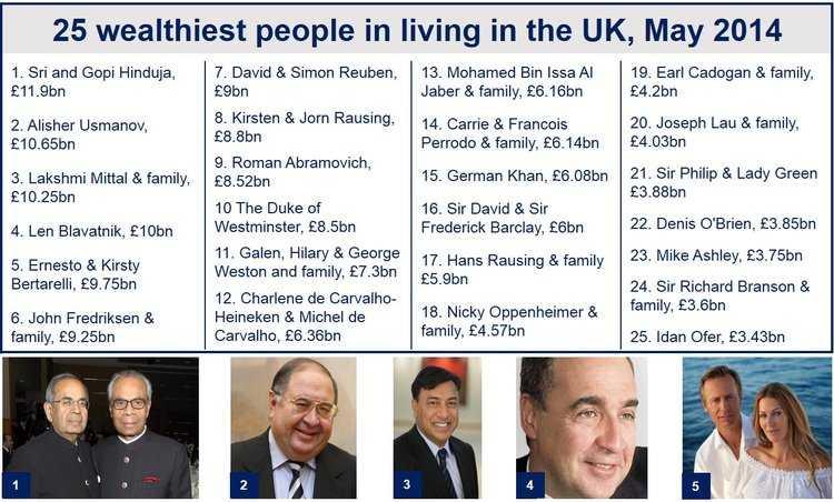 uk billionaires list