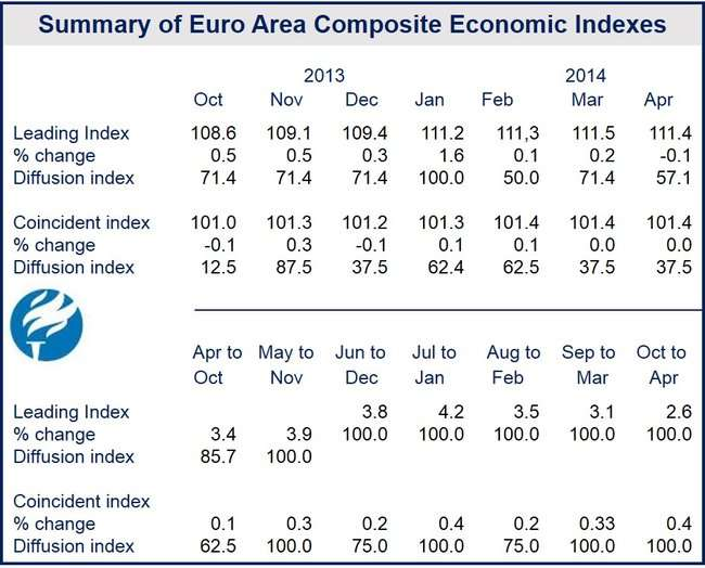 April Eurozone Leading Economic Index