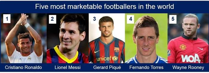 Five most marketable soccer players