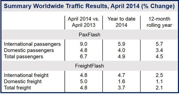 April air passenger traffic