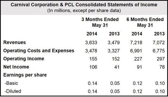 Carnival Corporation Accounts