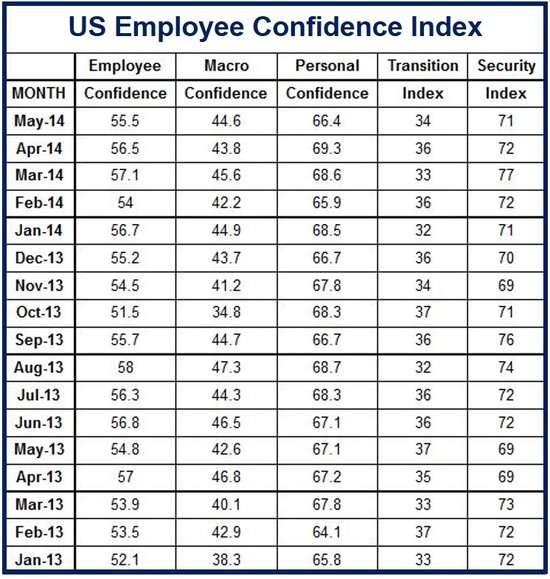 US Employee Confidence Index