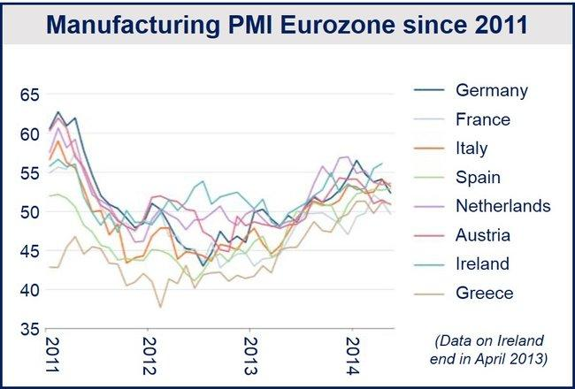 May Eurozone manufacturing growth