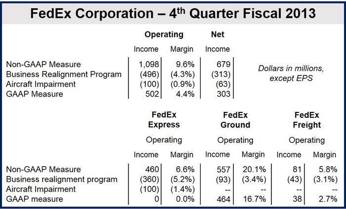 FedEx fourth quarter profit