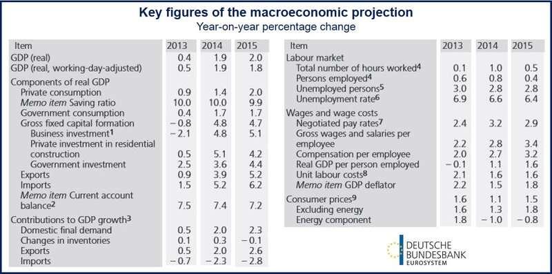 German economic outlook