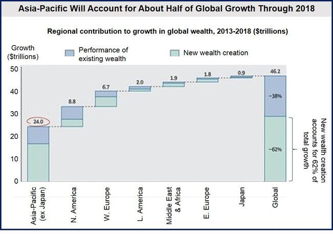 global private wealth