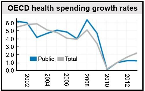 OECD health spending growth