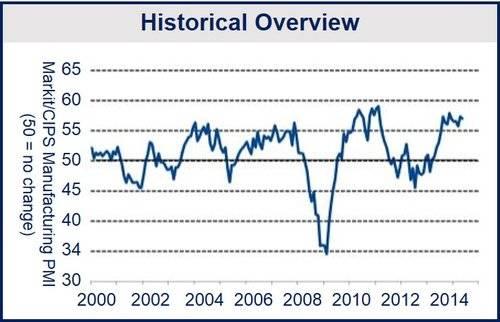 UK May manufacturing output