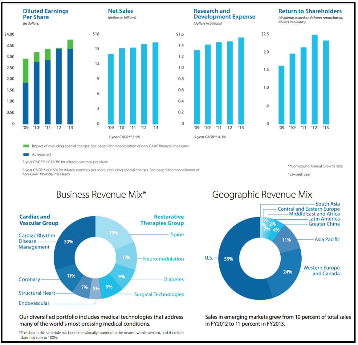 Medtronic 2012 financial highlights
