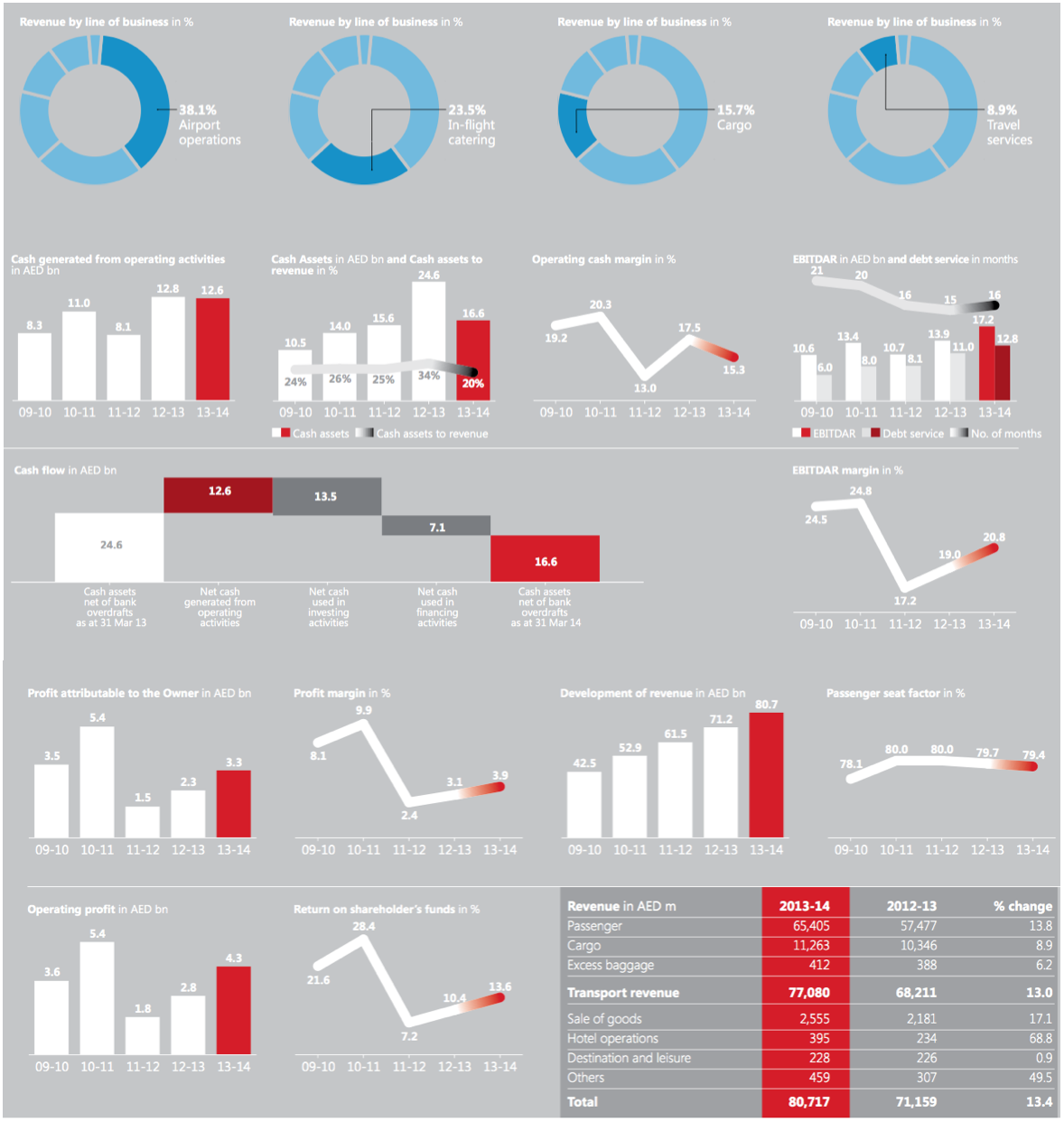The Emirates Group financial data 2013-2014