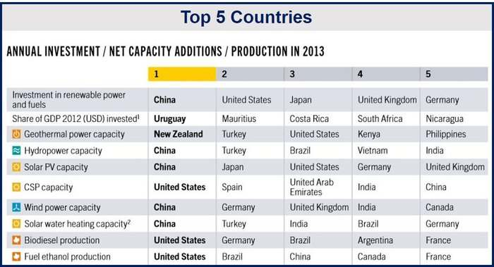 Top Countries Renewables