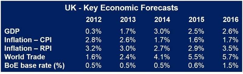 UK economic forecasts