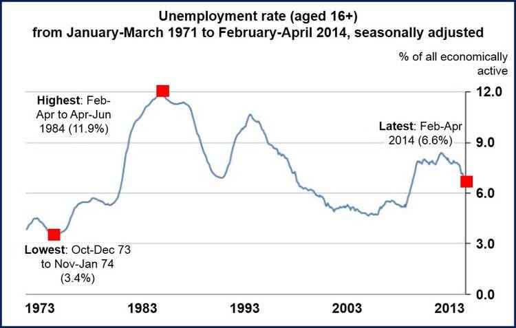April UK unemployment fell