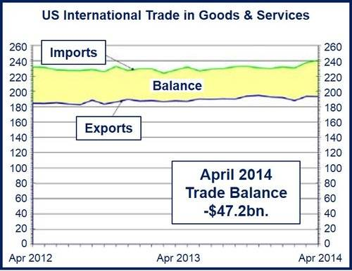 US April trade deficit