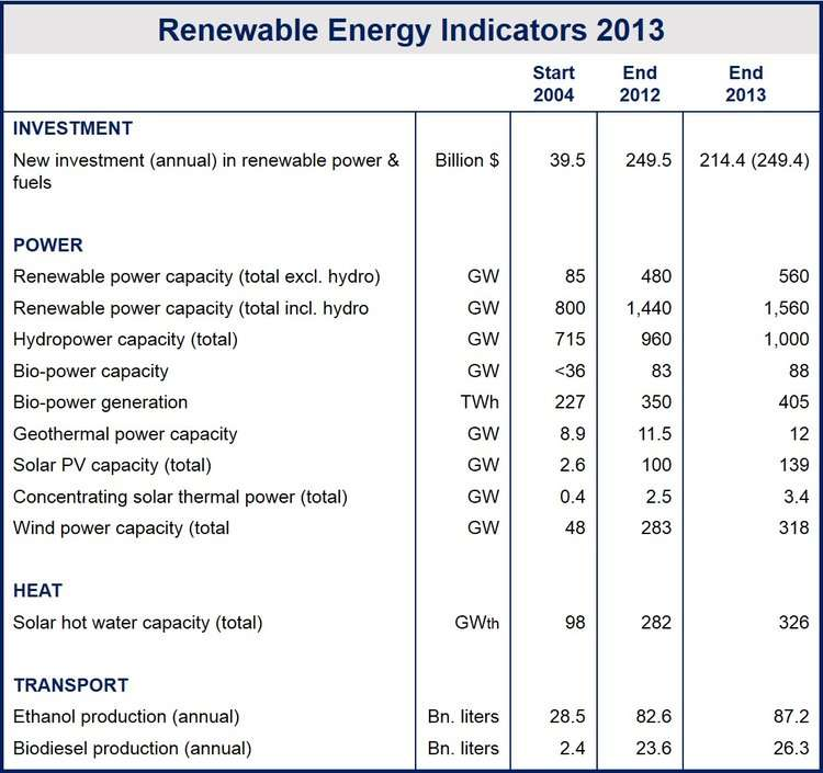 Global renewable energy generation capacity