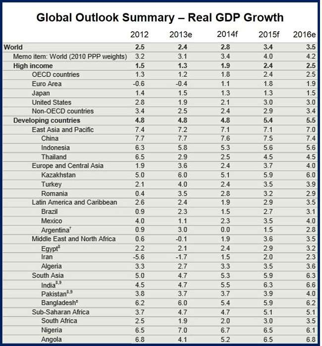 Developing countries growth forecast
