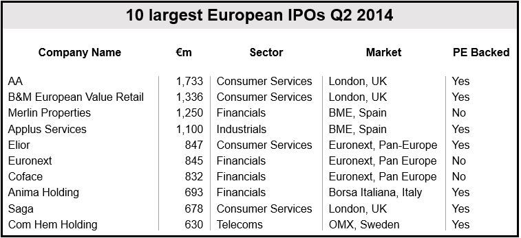 10 Largest IPOs Q2 Europe