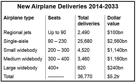 new aircraft demand