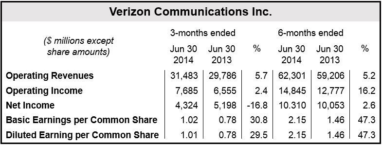 Verizon Financial Q2 2014