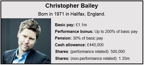 Christopher Bailey - Burberry investor revolt