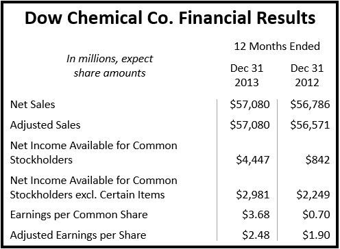 Dow Financial Results 2013