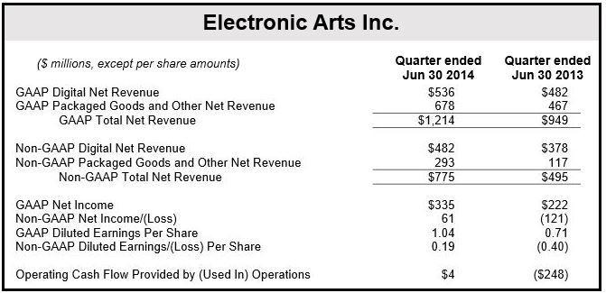 EA Games Financial Results