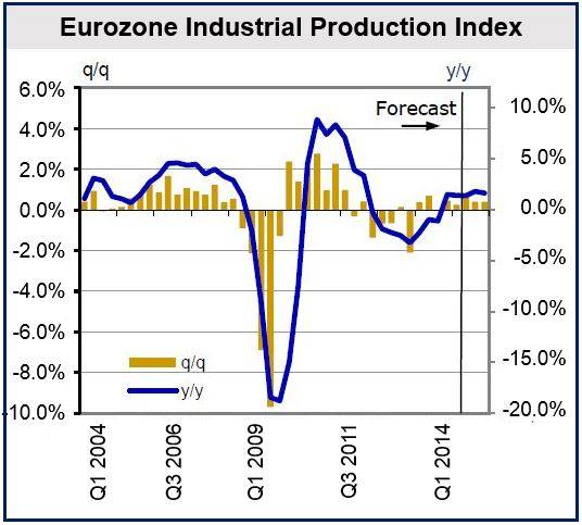 Moderate Eurozone growth