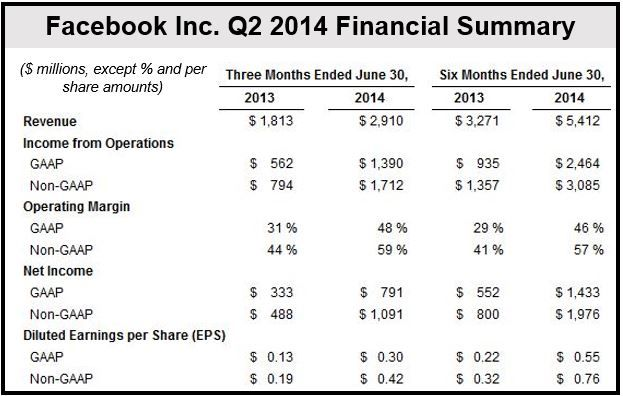 Facebook Financial Q2 2014