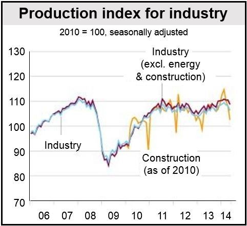 German May industrial production