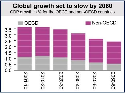 Global economic slowdown