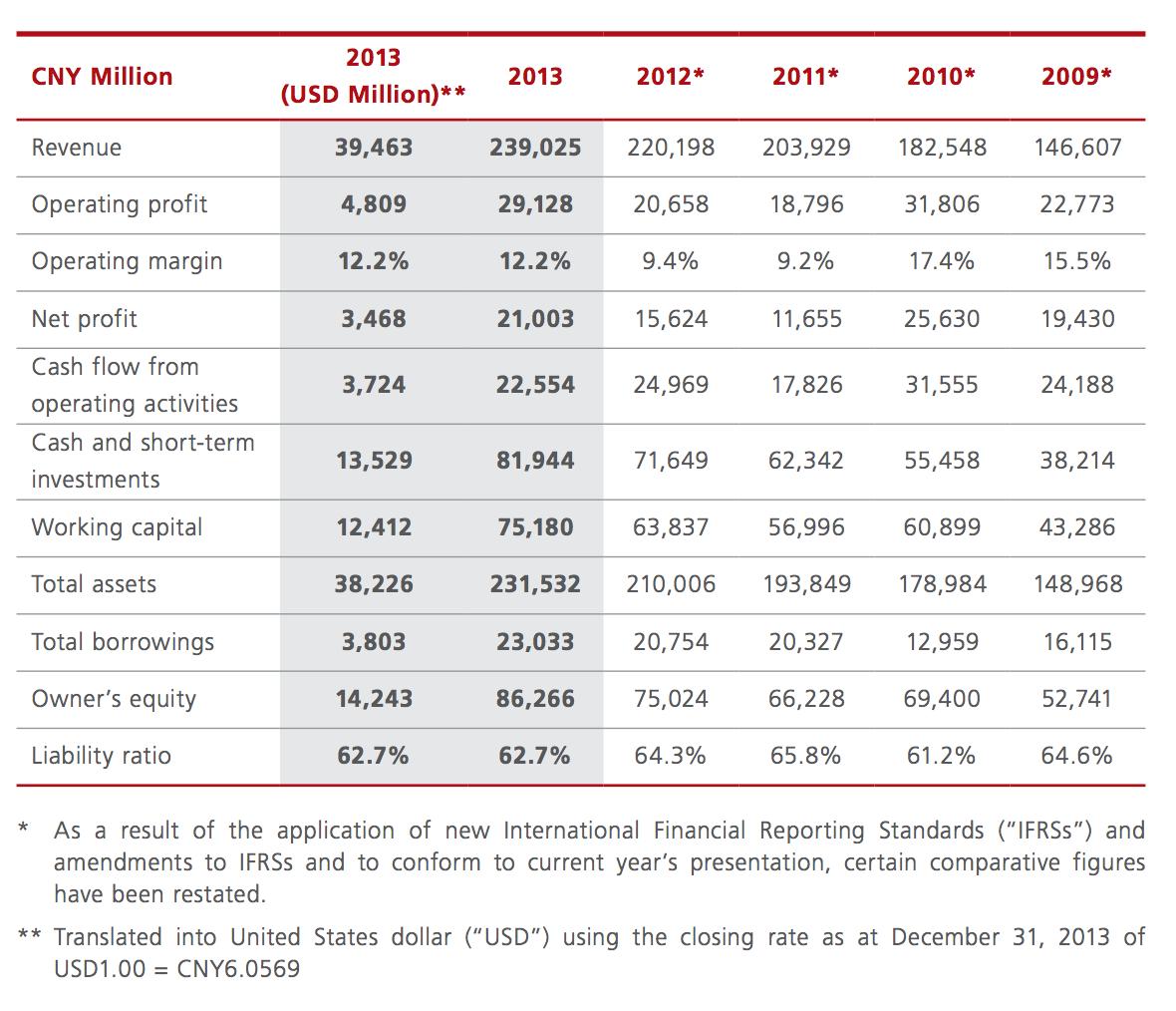 Huawei Financial Results 2013