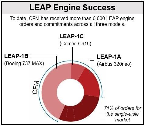LEAP engine orders