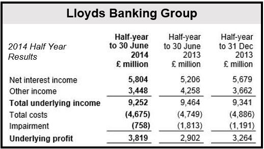 Lloyds H1 2014 Financials (a)