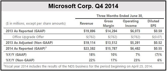 Microsoft Q4 2014 Financial Results