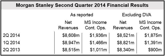 Morgan Stanley Q2 2014 Financial Results