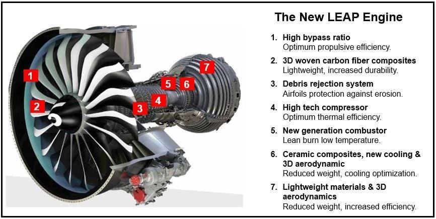 CFMs new leap engine