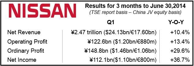 Nissan Financials Q1 2014