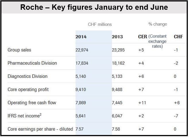 Roche H1 2014 Financial Results