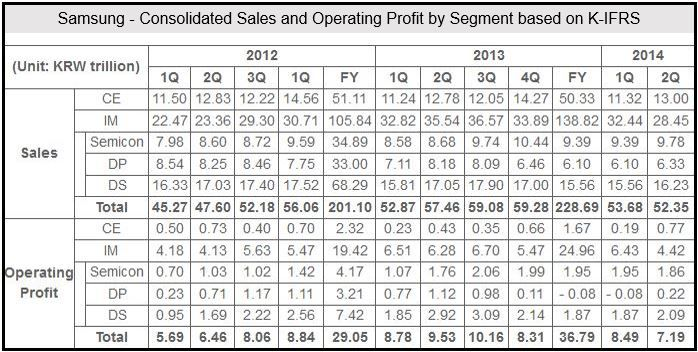 Samsung Q2 2014 Financials