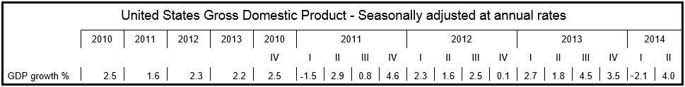 US GDP Q2 2014